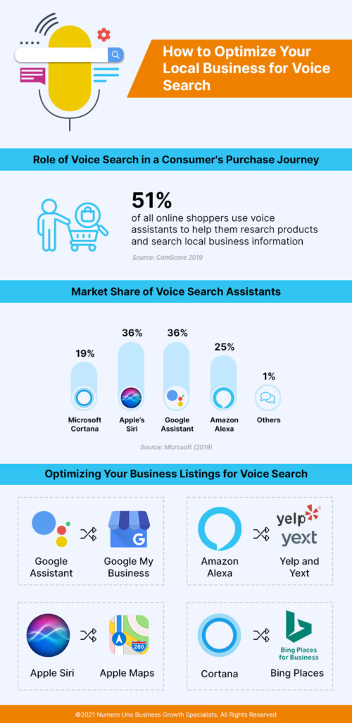 Local Business for Voice Search